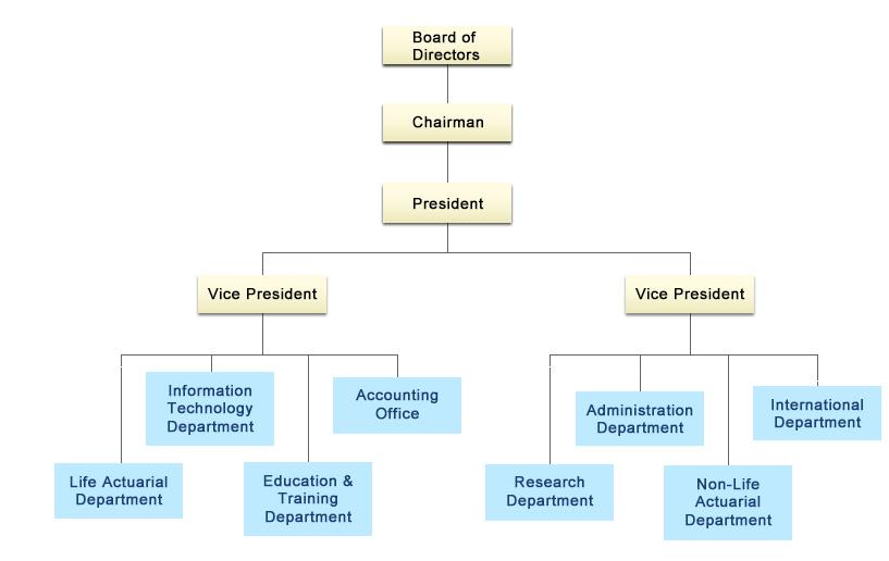 TII Organizational Chart