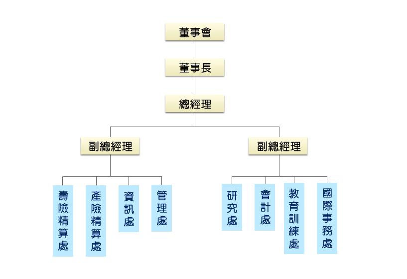 保發中心組織圖