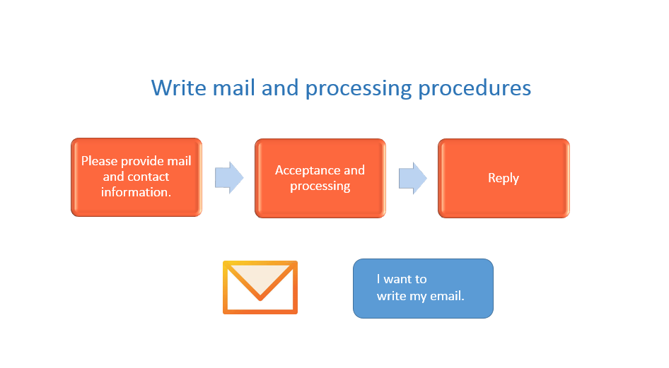 Write mail and processing procedures
