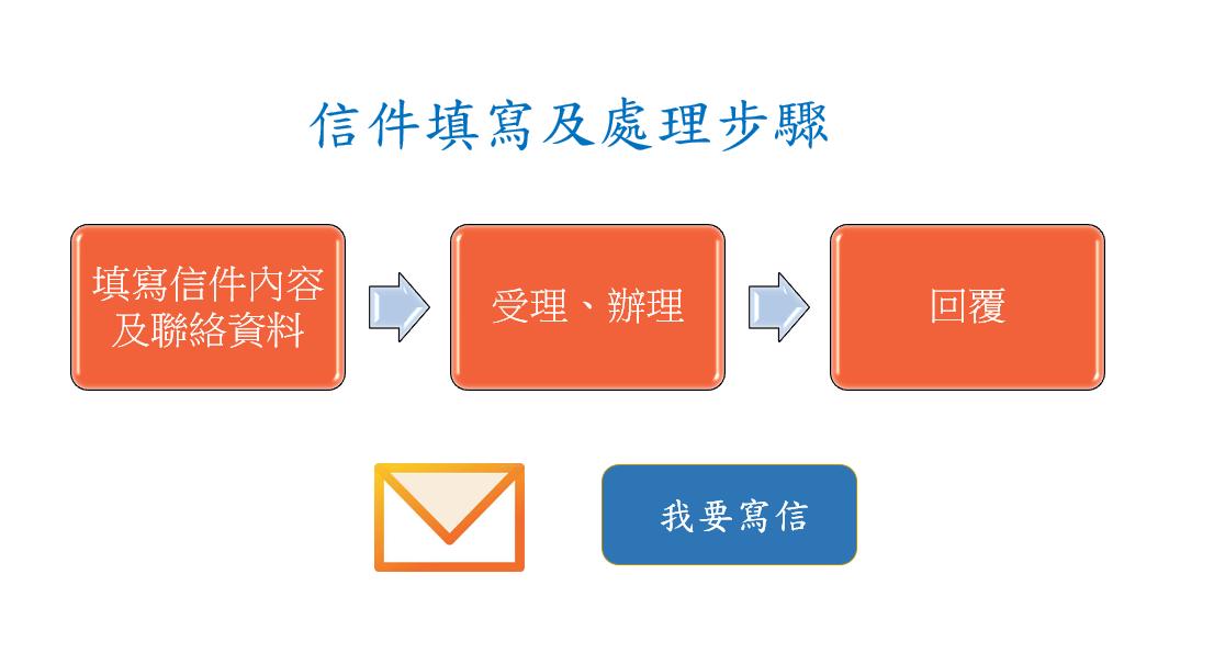 信件填寫及處理步驟:(1)填寫信件內容及聯絡資料、(2)受理辦理、(3)回覆。
